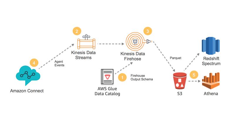 Analyze Apache Parquet optimized data using Amazon Kinesis Data