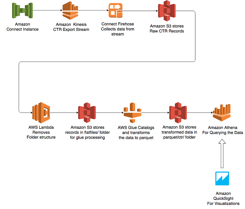 Analyze Amazon Connect records with Amazon Athena, AWS Glue