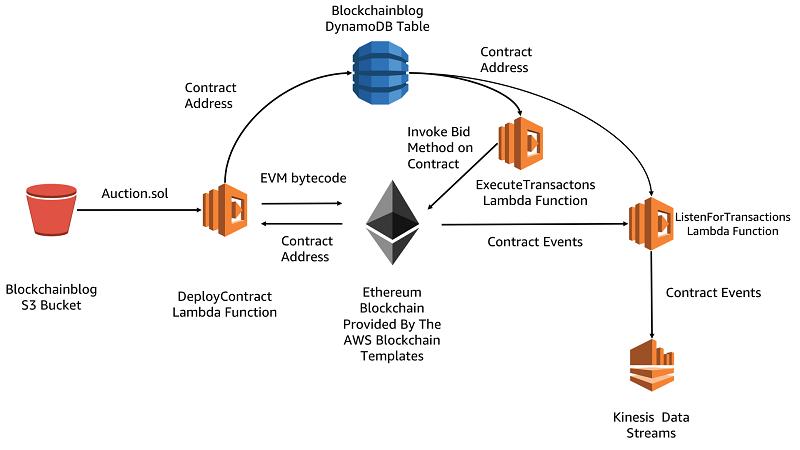 Build A Blockchain Analytic Solution With Aws Lambda Amazon Kinesis