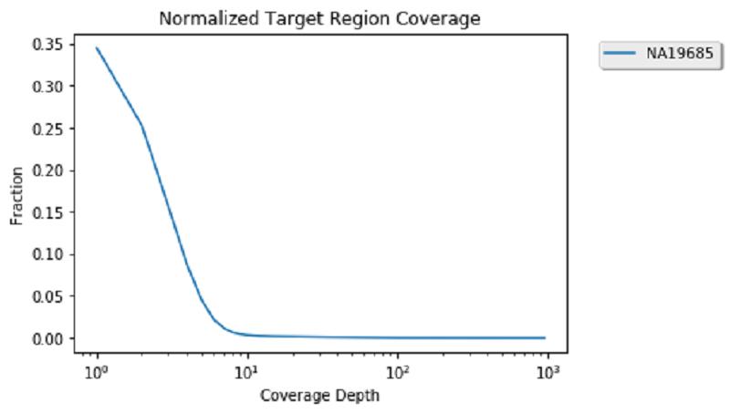 Exploratory data analysis of genomic datasets using ADAM and Mango