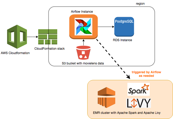 Build a Concurrent Data Orchestration Pipeline Using Amazon EMR and