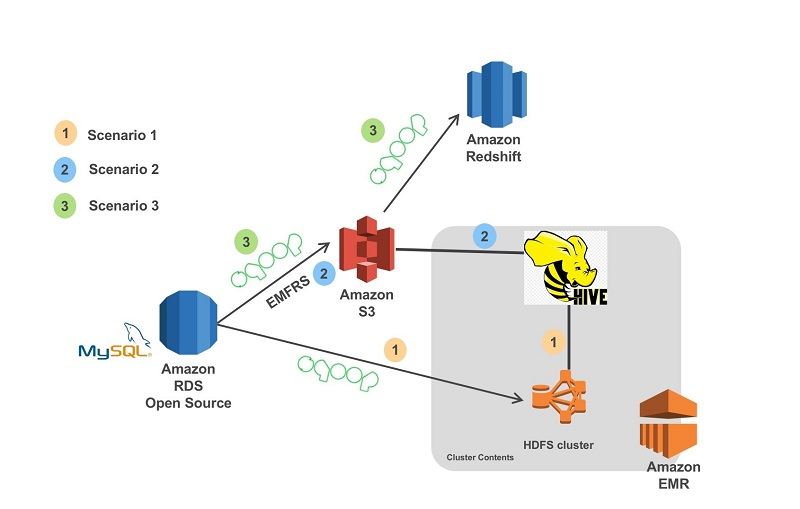 Migrate RDBMS or On-Premise data to EMR Hive, S3, and Amazon