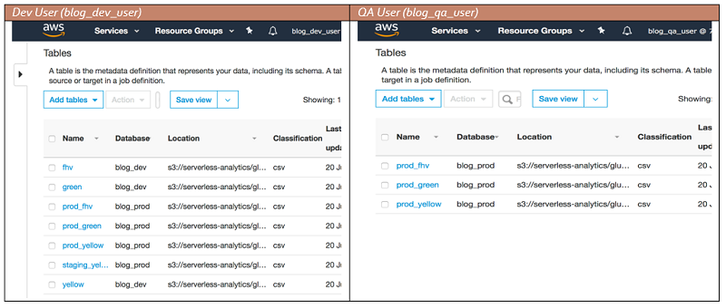 Restrict access to your AWS Glue Data Catalog with resource