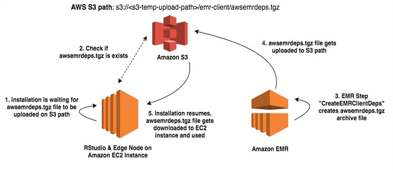 Launch an edge node for Amazon EMR to run RStudio | AWS Big
