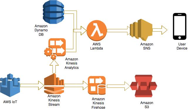 Amazon Simple Notification Service (SNS) | Noise