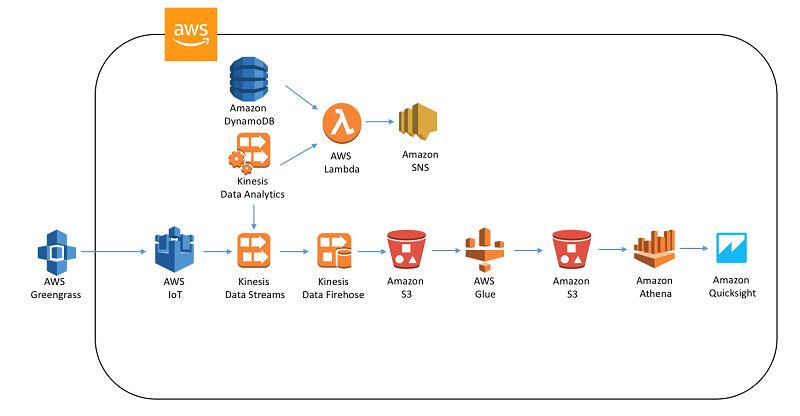 Amazon Simple Notification Service (SNS) | AWS Big Data Blog