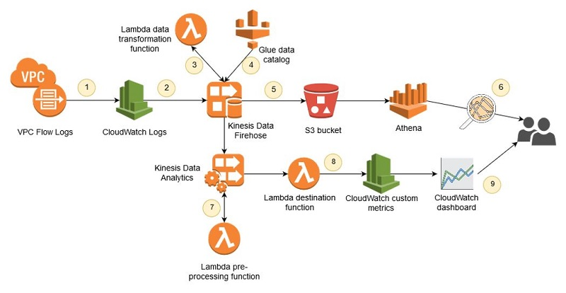 Analyze and visualize your VPC network traffic using Amazon