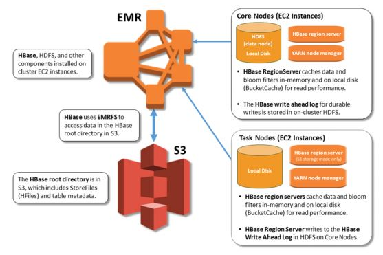 Migrate to Apache HBase on Amazon S3 on Amazon EMR