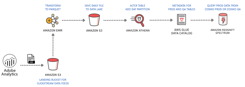 Close the customer journey loop with Amazon Redshift at Equinox