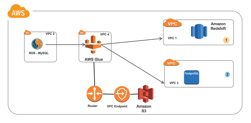 Connect to and run ETL jobs across multiple VPCs using a