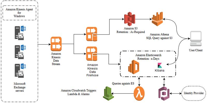 Manage centralized Microsoft Exchange Server logs using Amazon Kinesis Agent for Windows