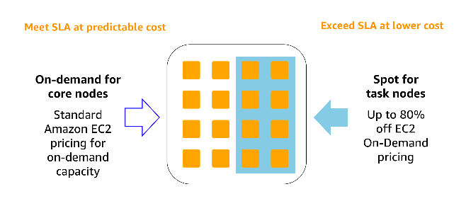 Reduce costs by migrating Apache Spark and Hadoop to Amazon EMR