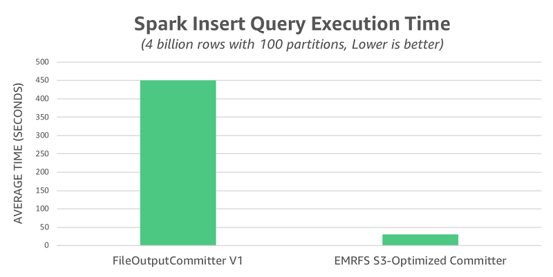 Improve Apache Spark write performance on Apache Parquet formats