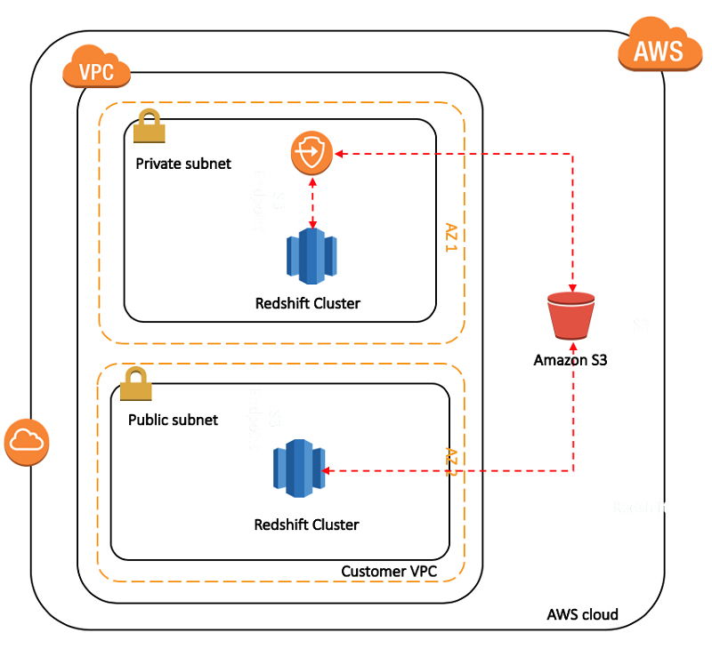 Amazon Redshift | AWS Big Data Blog