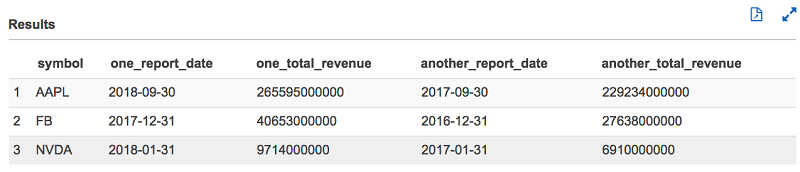 Analyze and visualize nested JSON data with Amazon Athena