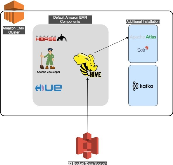 Metadata classification, lineage, and discovery using Apache Atlas