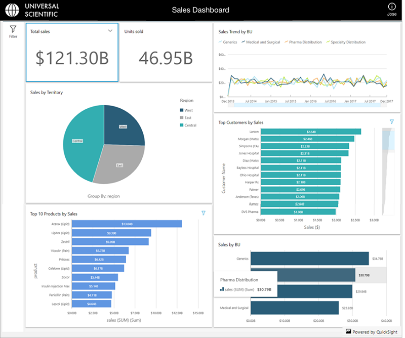 Embed interactive dashboards in your application with Amazon