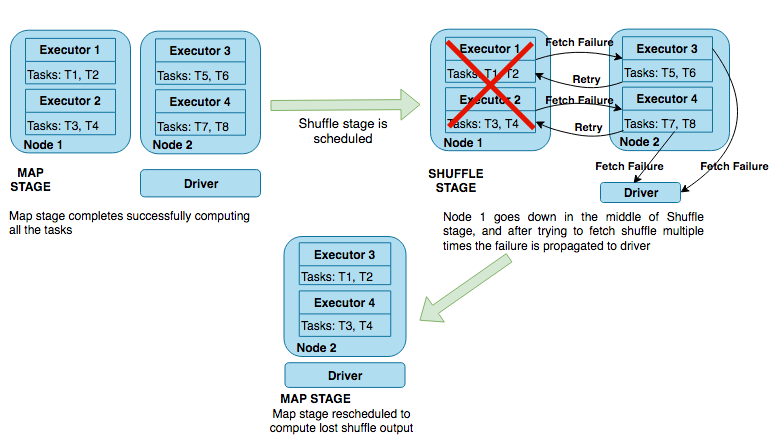 The node goes down in the middle of a shuffle stage, as shown in the  following diagram: