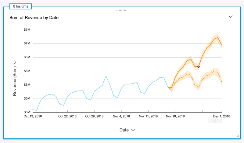 Amazon QuickSight Announces General Availability of ML Insights