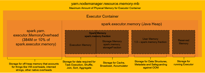 Best practices for successfully managing memory for Apache Spark