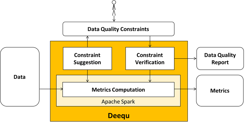 Test data quality at scale with Deequ | AWS Big Data Blog