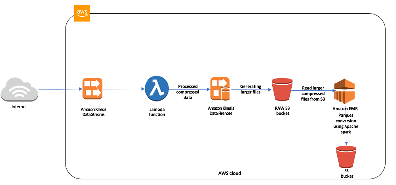 Optimize downstream data processing with Amazon Kinesis Data