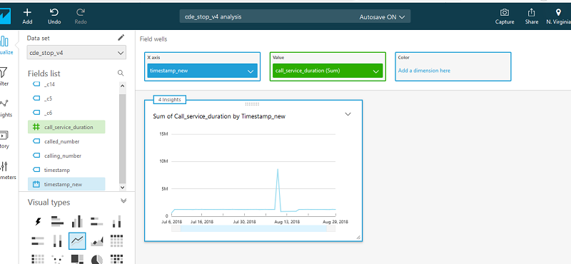 Detect fraudulent calls using Amazon QuickSight ML insights