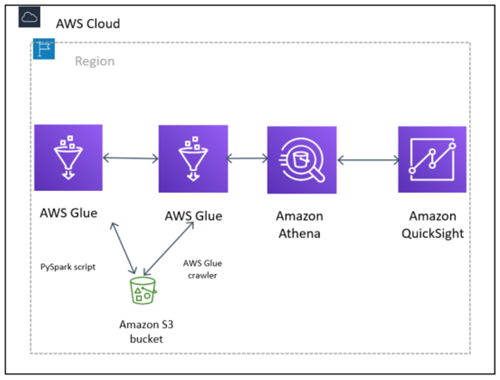Detect fraudulent calls using Amazon QuickSight ML insights | AWS