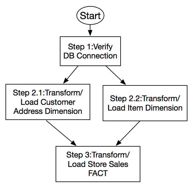 Orchestrate an ETL process using AWS Step Functions for Amazon