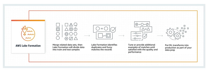Build, secure, and manage data lakes with AWS Lake Formation