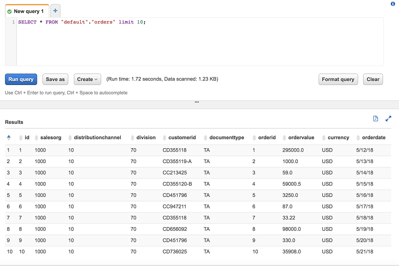 Extract Salesforce com data using AWS Glue and analyzing