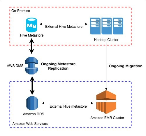 Migrate and deploy your Apache Hive metastore on Amazon EMR