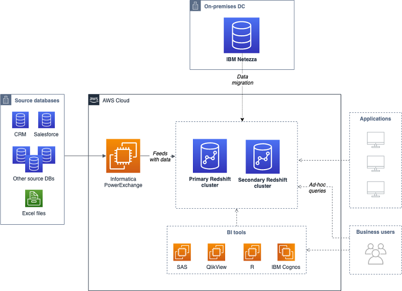 AWS Big Data Blog