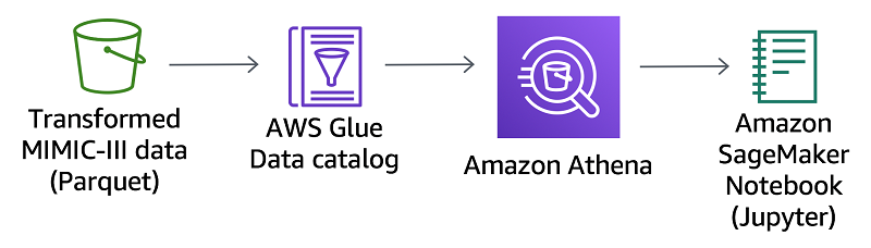 AWS Glue | Noise