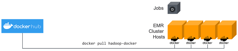 Run Spark applications with Docker using Amazon EMR 6 0 0