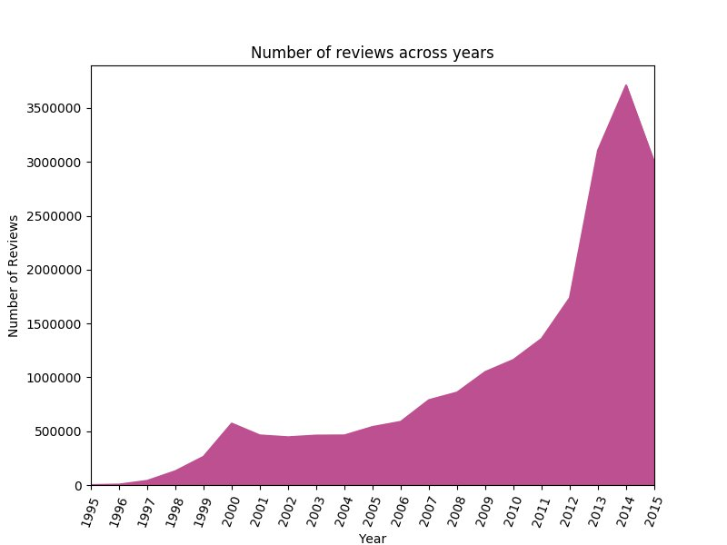 A line chart showing number of reviews across years.
