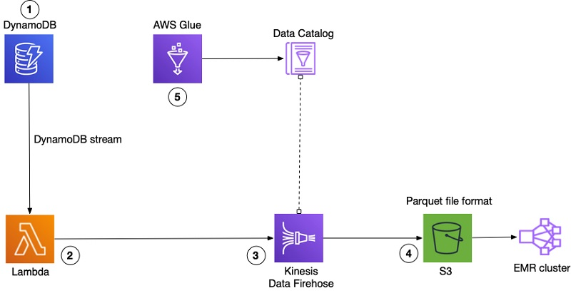 How FactSet automated exporting data from Amazon DynamoDB to Amazon S3 Parquet to build a data analytics platform