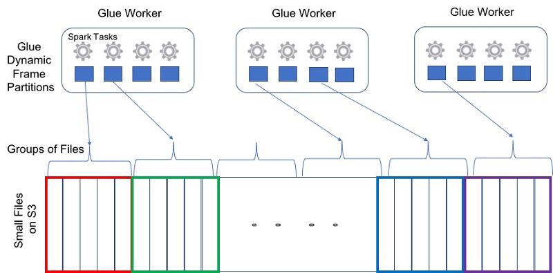 Glue Grouping1