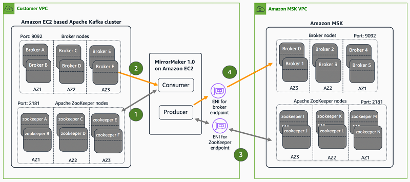 Best practices from Delhivery on migrating from Apache Kafka to Amazon MSK - RapidAPI