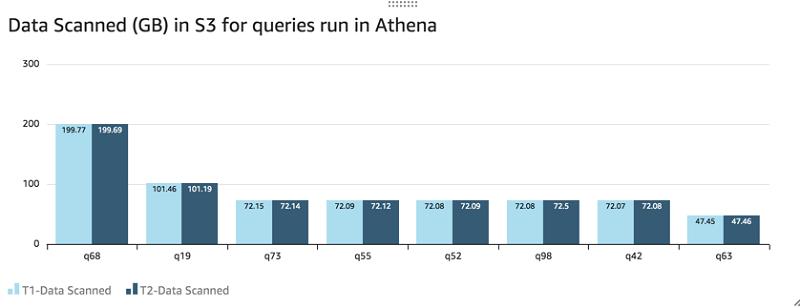 AthenaFederationRedshift11