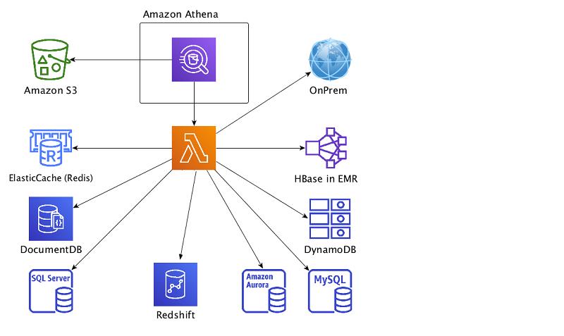 AthenaFederationRedshift2