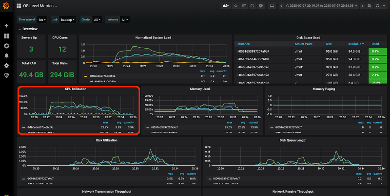 Monitor and Optimize Analytic Workloads on Amazon EMR with Prometheus and Grafana