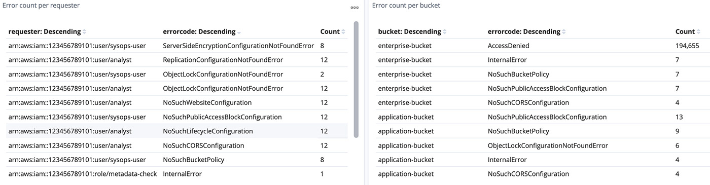 analyze s3 server logs 17