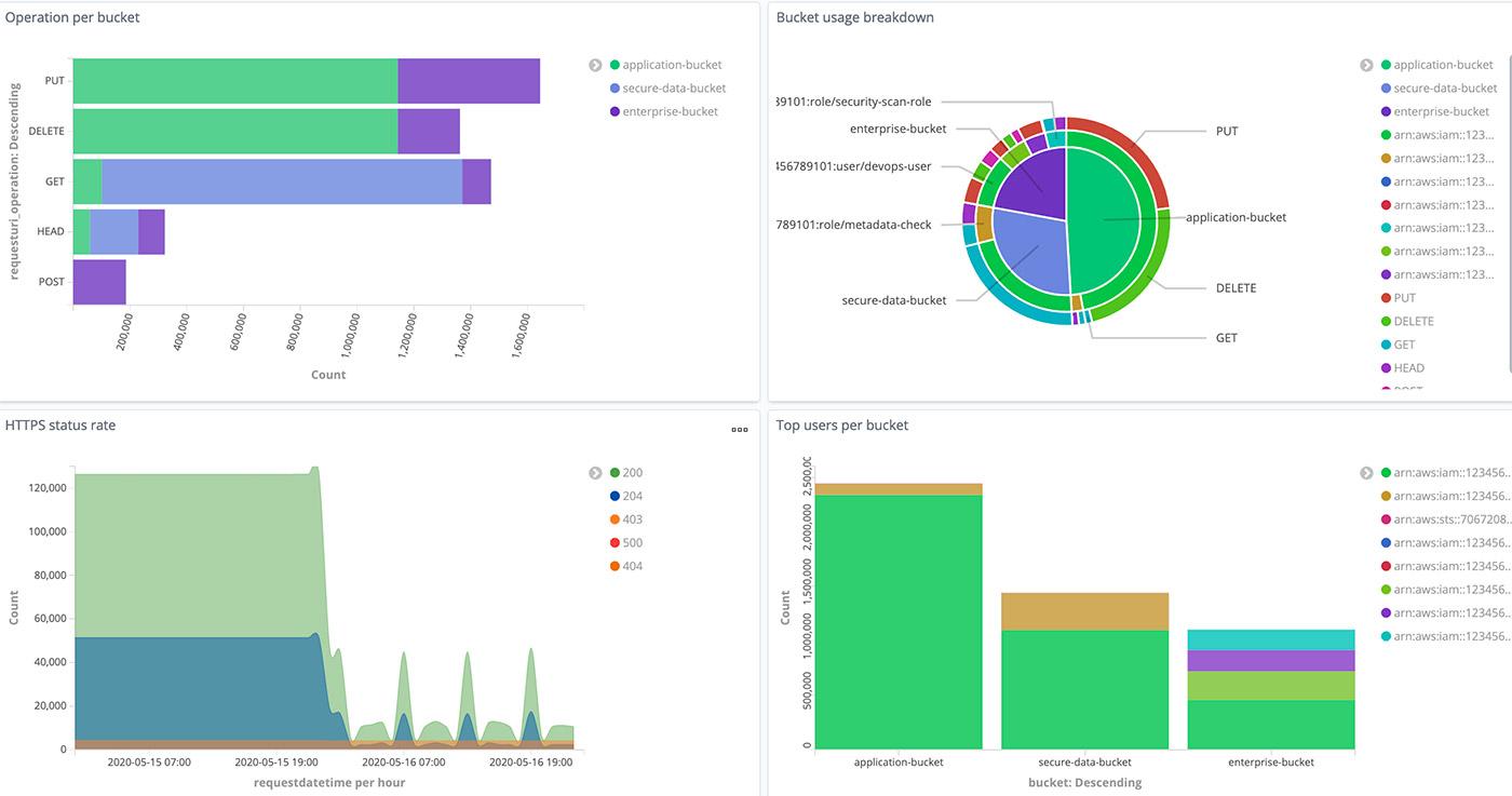 analyze s3 server logs 18