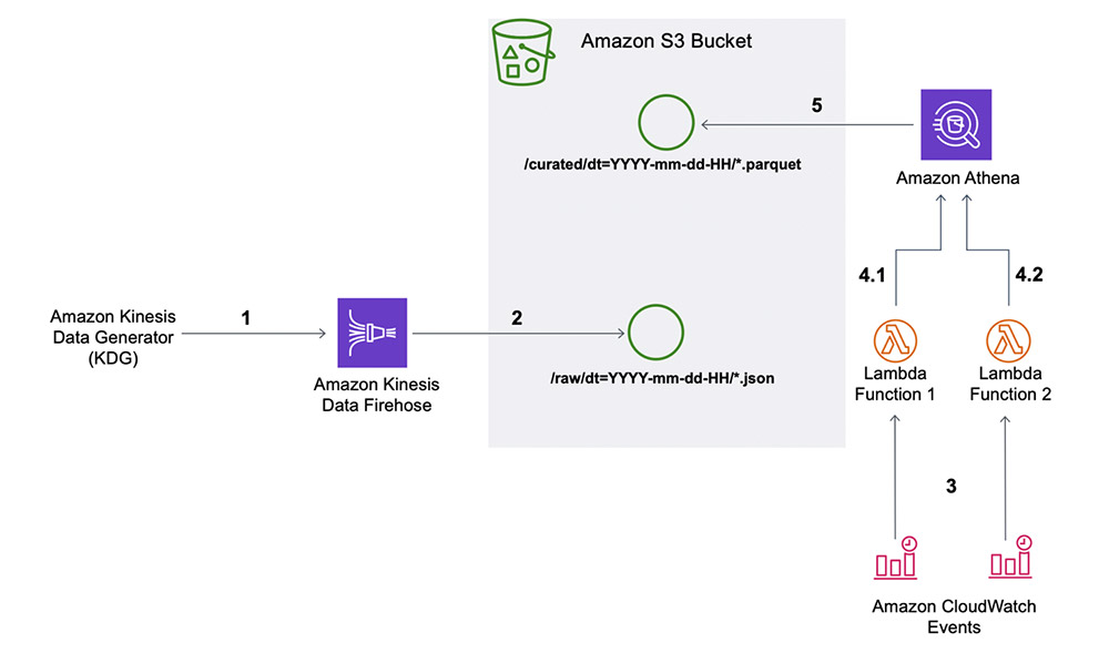 automate bucketing of streaming data 1