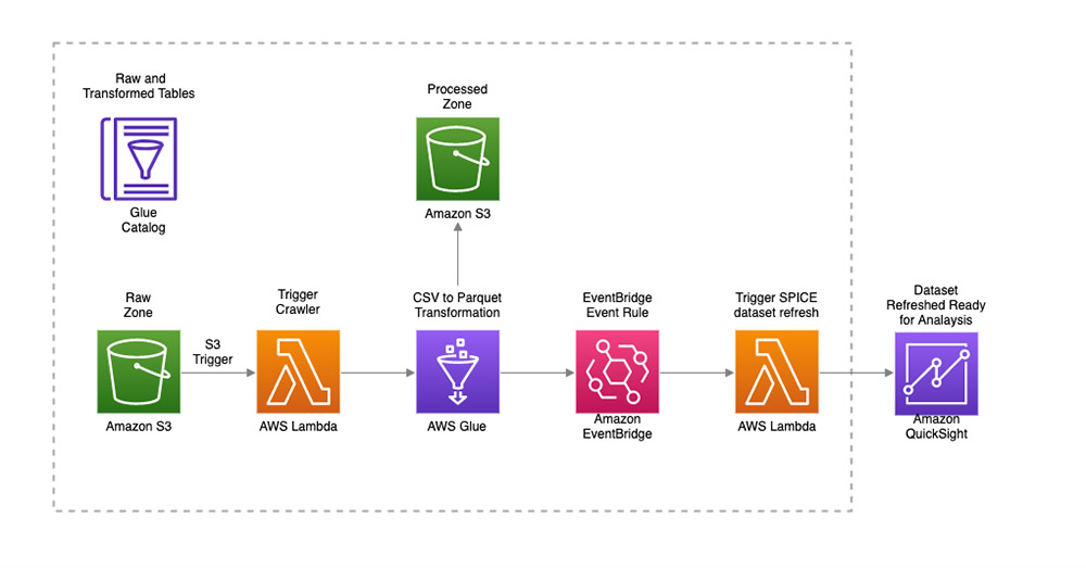 spice datasets in quicksight 1