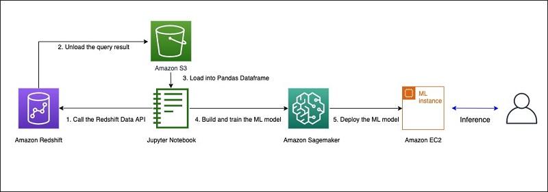 Using the Amazon Redshift 4
