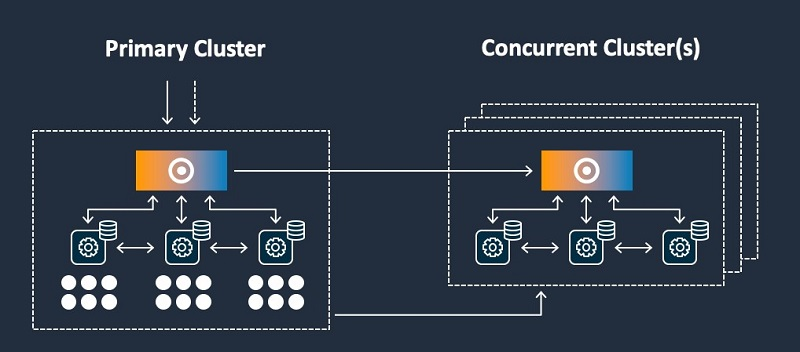 Getting the most out of your analytics stack with Amazon Redshift | Amazon Web Services