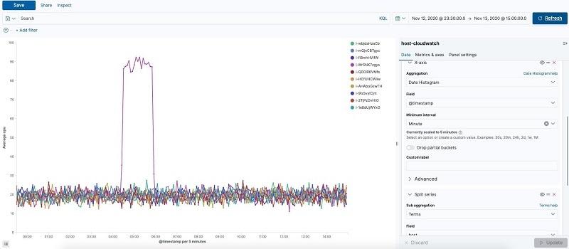 detection in Elasticsearch 17 1