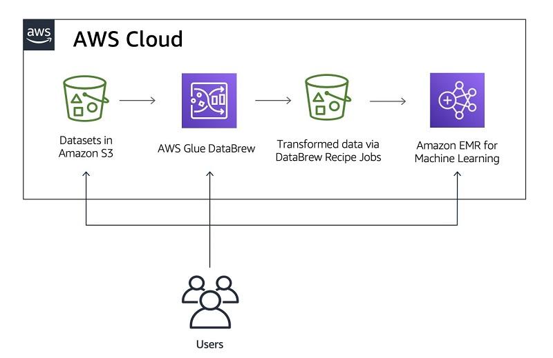 AWS Glue DataBrew 1